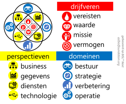 dienst informatie kwadrant